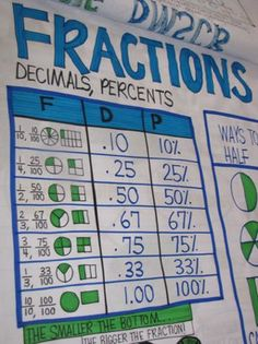 BMRSD ELEMENTARY AND MIDDLE: Math Charts