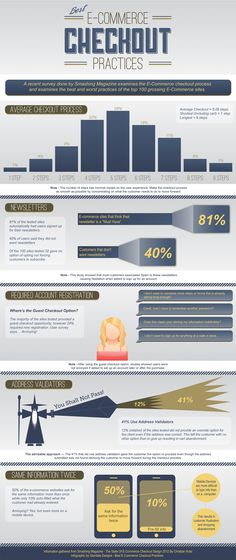 Glendale Designs - Ecommerce Checkout Infographic