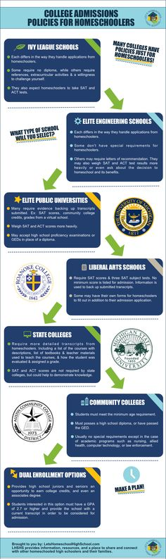 Infographic: College Admissions Policies for Homeschoolers