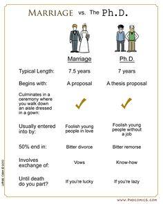 Marriage vs. Ph.D. geek, funni bone, dissert, phd, stuff, comic, chart, humor, marriage