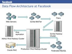 Data Flow Architecture at Facebook