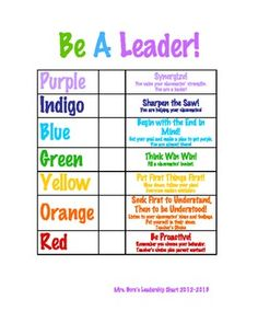 """""""The Leader in Me"""" Aligned Classroom Behavior Chart"""
