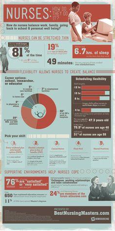 Nurses: How Do They Do It? [Infographic] #nursing #nurse #career #jobs