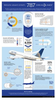 Boeing 787 #infographic