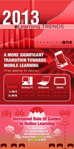 2013 e-learning trends infographic