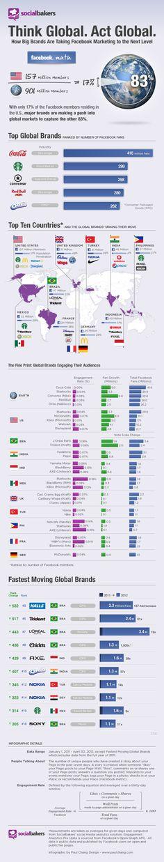Top global brands on Facebook