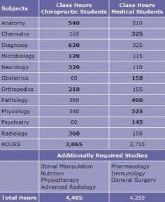 Educational Hours -- Medicine vs Chiropractic