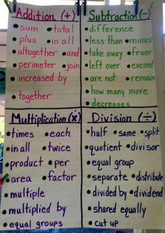 math notebooks, math anchor charts, math word problems, classroom ideas anchor charts, math vocabulary