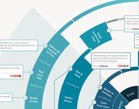 circular customer journey by Capita