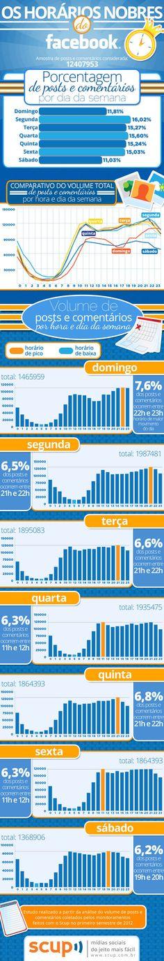 Infográfico, Os horários nobres do Facebook. #Facebook #horarionobre #estudo #infografico #ficaa dica para @Luagrazi