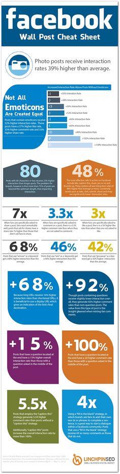 Facebook Cheat Sheet for Social Media Managers #socialmedia #Facebook