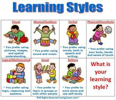 A Wonderful Poster on Learning Styles ~ Educational Technology and Mobile Learning