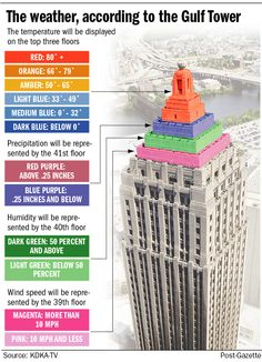 Just another reason why I love living in Pittsburgh :)    http://old.post-gazette.com/pg/images/201207/20120703gulf_tower_weather600.png