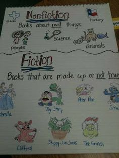 Teaching How-To Writing:  Fiction/Non-Fiction