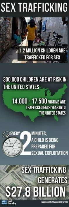 SEX TRAFFICKING IN THE US
