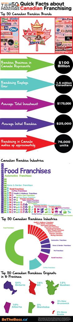 The Top 50 Franchises From Another Country