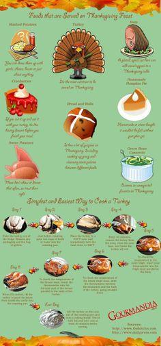 foods, thanksgiv infograph, top food, thanksgiv recip, thanksgiv feast, thanksgiv celebr, roasts, turkey, thanksgiving