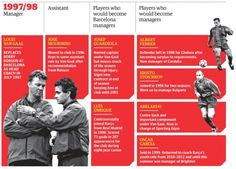 How Louis van Gaal shaped 6 top managers (including of Bayern Munich, Chelsea & PSV Eindhoven) http://bit.ly/1pNHQ0Y via @guardiansport