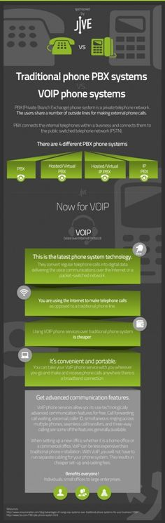 VOIP vs Traditional Telephony : Analog or Digital, telephony services are integral part of our professional and personal life. This graph clarifies and compares the technology behind traditional PBX and  VOIP phone systems and concludes with the benefits of the latter as the most advanced and cost effective solution to every... > http://infographicsmania.com/voip-vs-traditional-telephony/