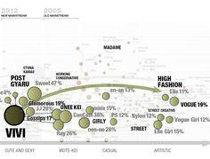 日本の女性向けファッション誌の分析マップ – オピニオンリーダーやファッショニスタの本音を探る  –  THE FASHION POST [ザ・ファッションポスト]
