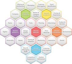Branding Framework