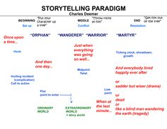 The Storytelling Paradigm by Charles Deemer