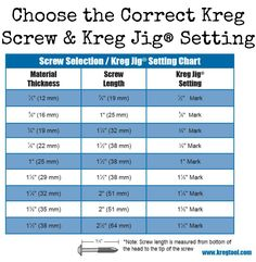 Tuesday Tool Tip: Choose the Correct Kreg Screw & Kreg Jig® Setting | Lately, we've had quite a few people asking how to go about choosing the right Kreg screw and Kreg Jig setting. The chart below shows which screw and setting you should choose based on your material thickness. By choosing the correct Kreg screw and Kreg Jig setting, you will drill perfect pocket holes every time, ensuring project success.