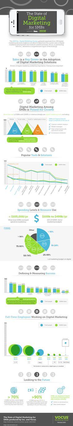 DIGITAL MARKETING  The state of Digital Marketing #infographic #socialmedia
