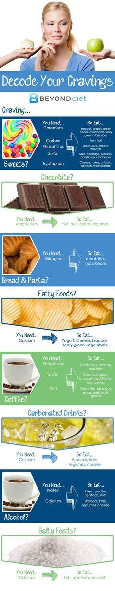 Craving this? Eat that!