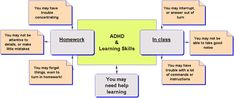 Strategies for learning with Hyperactivity/attention deficit disorder