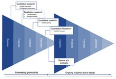 Great high-level picture depicting when to do quantitative and qualitative and some differences between the two (865)