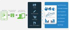 Mobile Advertising: Winning the Long Game