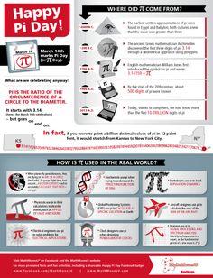 #PiDay infographic