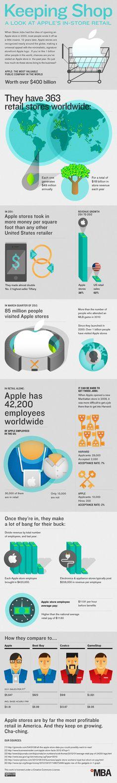#Infografía sobre la rentabilidad de las #Apple Stores