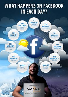 What happens on FaceBook in each day #infografia #infographic #socialmedia