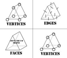 Geometric Attribute War; Attributes of 3-D Figures. - War game with Figure Cards, Battle Cards, and Math Talk cards which are great for generating mathematical conversations and building in accountability to your workstations - Teacher notes - Student instructions for War game - Student reference sheet showing how to count edges, vertices, and faces - Printable practice sheet for identifying geometric attributes - 10 question quiz on identifying attributes $