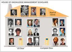 Knowledge management scholars