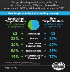A new infographic issued by the National Shooting Sports Foundation tells the story, at a glance, of the growing number of new target shooting enthusiasts and how they're surprisingly different from established shooters. | Outdoor Channel, #Shooting