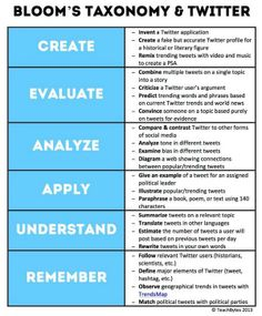 Bloom's Taxonomy and Twitter. Use all 6 steps! :)