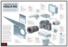 Anatomy of a HDSLR Rig