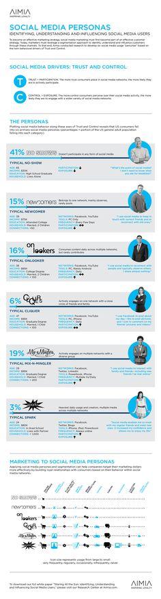 6-types-of-social-media-users.jpg (1275×4725)