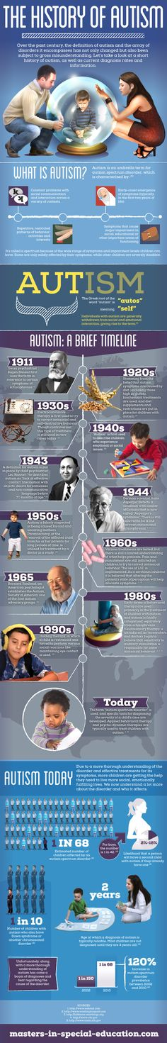 History of #Autism...pin now read later