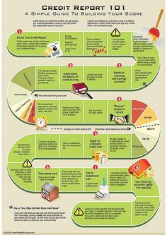 Credit Report 101 [infographic]