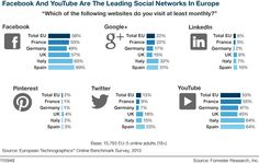 #Facebook and #Youtube are the Leading Social Network in Europe by #Forrester