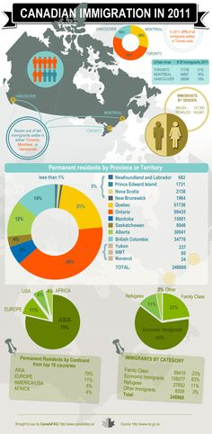 Infographics - Canadian Immigration In 2011