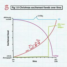 christmas excitement over time