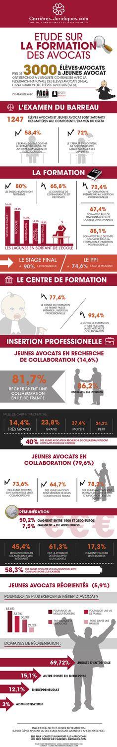 Infographie sur la formation des avocats