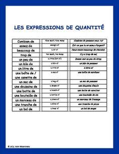 2 tableaux de référence: Les expressions de quantité et Les repas (le Canada vs la France)