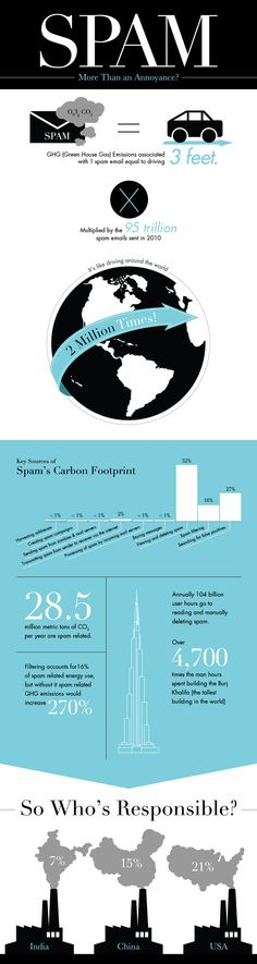 the carbon footprint of email spam.