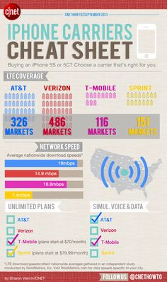 Choose the best iPhone 5C or 5S carrier